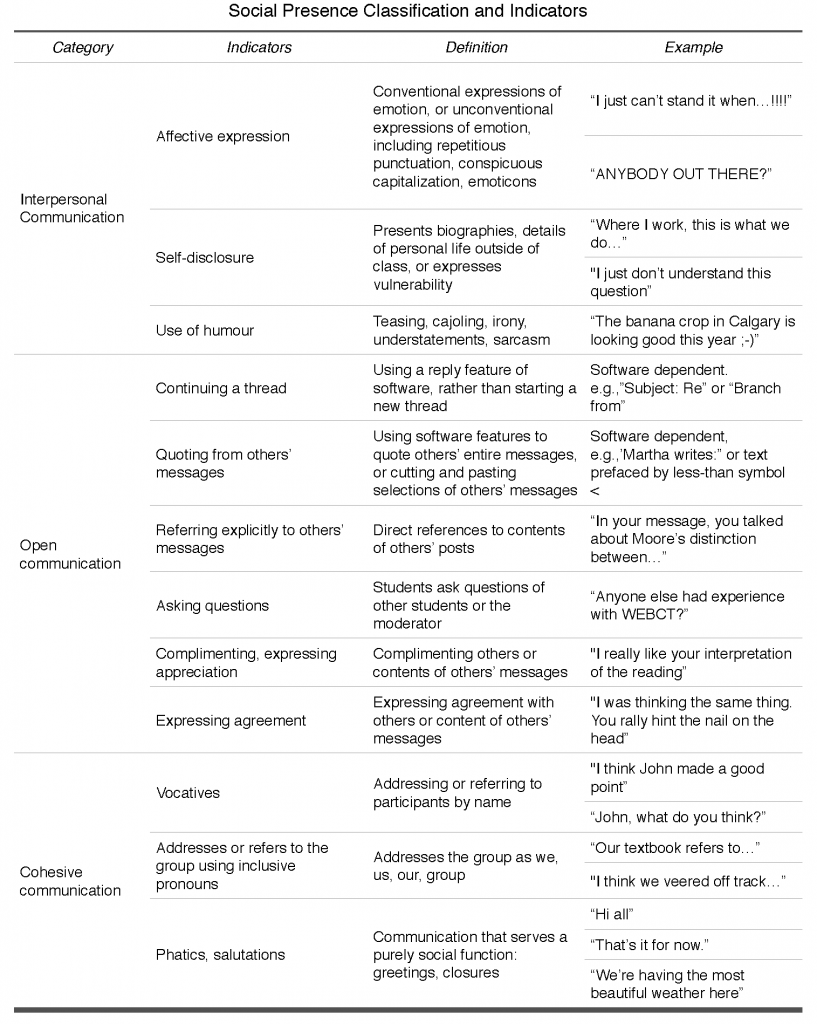 Social Presence Indicators